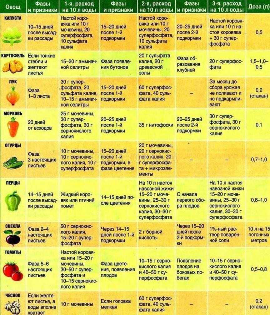 Таблица жидких корневых подкормок