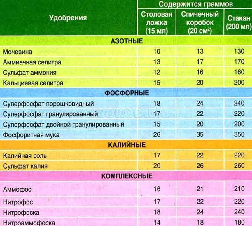 Таблица количества удобрений в граммах, коробках и стаканах