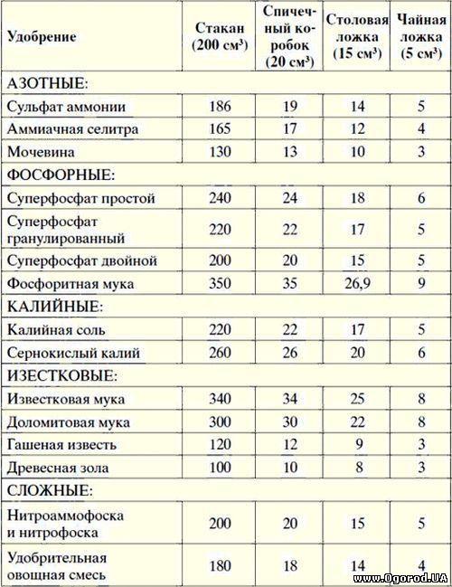Таблица соотношения вес-объем - удобрений